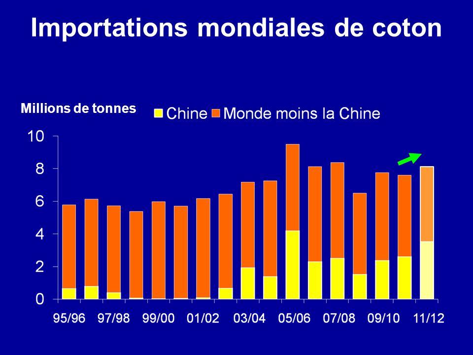 Importations mondiales de coton Millions de tonnes