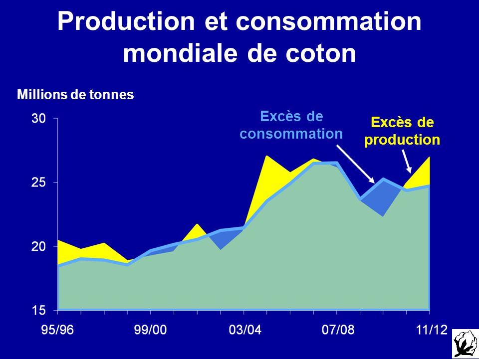 Production et consommation mondiale de coton Millions de tonnes Excès de production Excès de consommation
