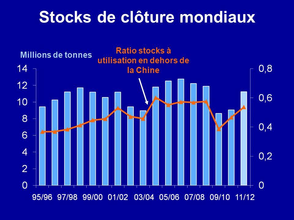 Stocks de clôture mondiaux Millions de tonnes Ratio stocks à utilisation en dehors de la Chine