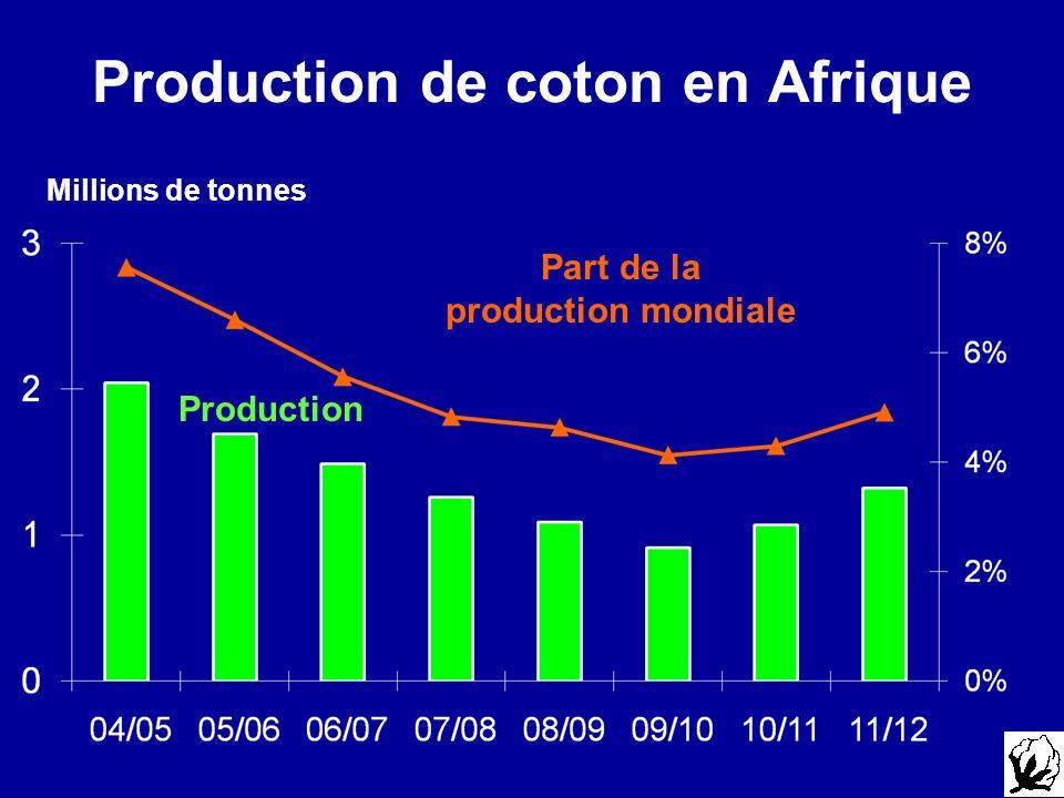 Production de coton en Afrique Production Part de la production mondiale Millions de tonnes