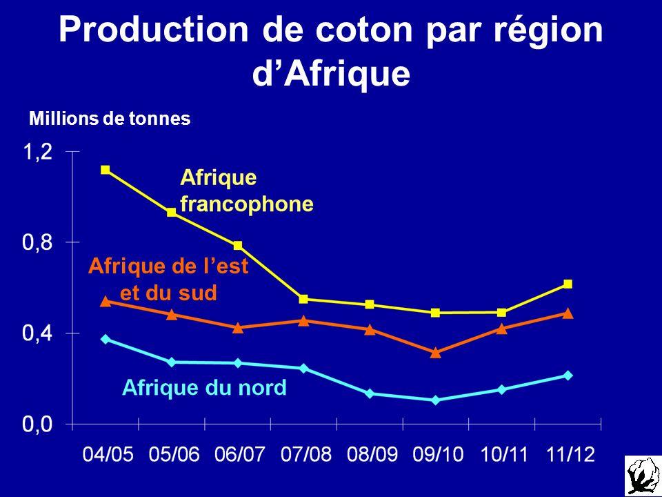 Production de coton par région dAfrique Millions de tonnes Afrique de lest et du sud