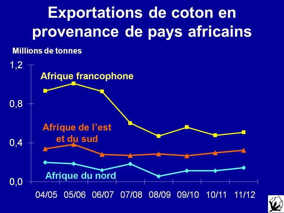 Exportations de coton en provenance de pays africains Millions de tonnes Afrique de lest et du sud