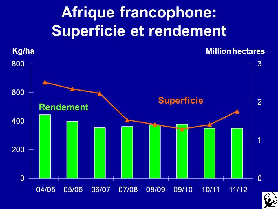 Afrique francophone: Superficie et rendement Rendement Superficie Kg/ha Million hectares