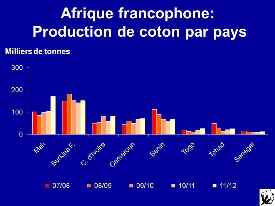 Afrique francophone: Production de coton par pays Milliers de tonnes