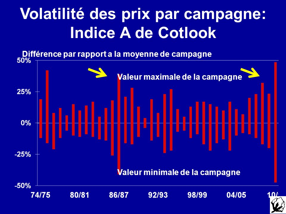 Valeur maximale de la campagne Valeur minimale de la campagne Différence par rapport a la moyenne de campagne Volatilité des prix par campagne: Indice A de Cotlook