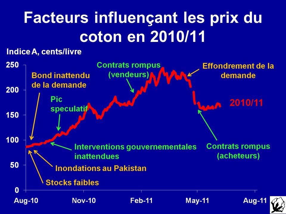Facteurs influençant les prix du coton en 2010/11 Indice A, cents/livre