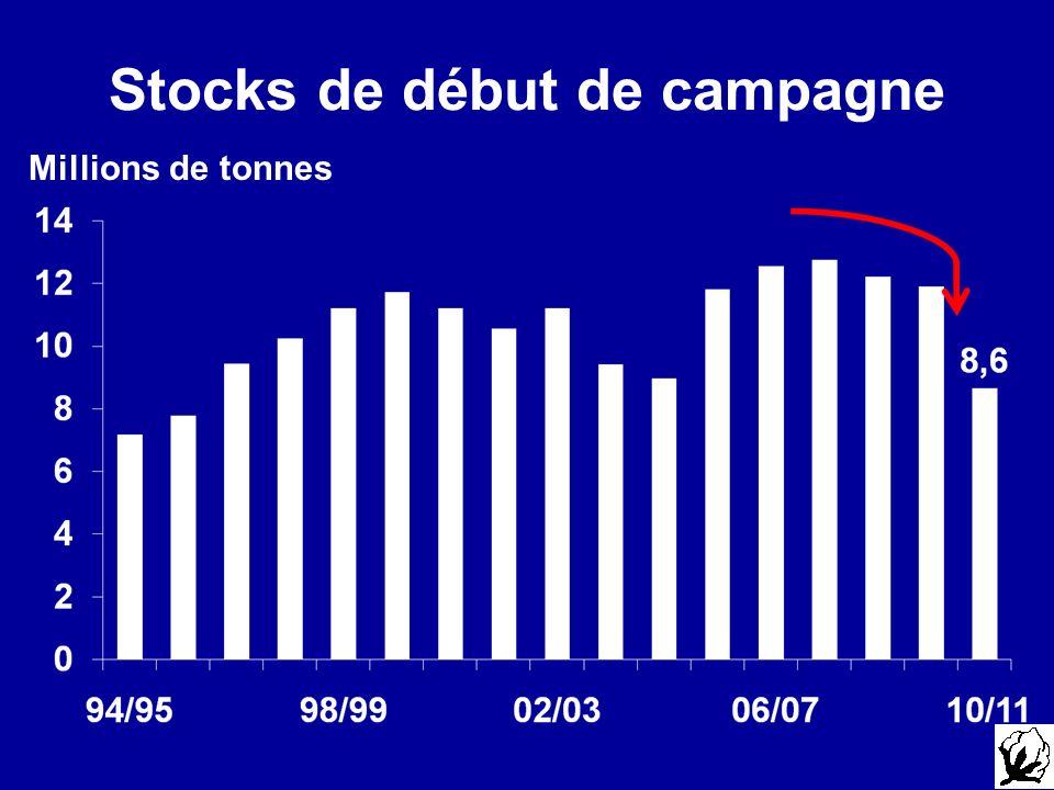 Stocks de début de campagne Millions de tonnes