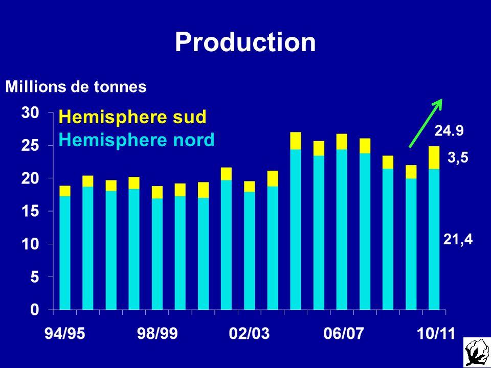 Production Millions de tonnes Hemisphere sud Hemisphere nord