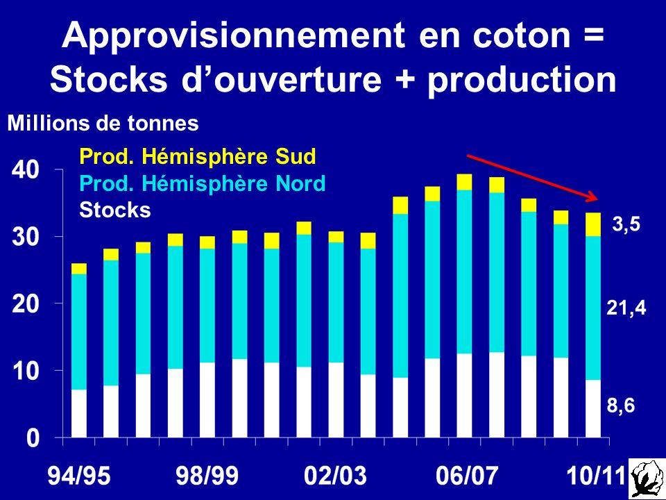 Approvisionnement en coton = Stocks douverture + production Millions de tonnes Prod.