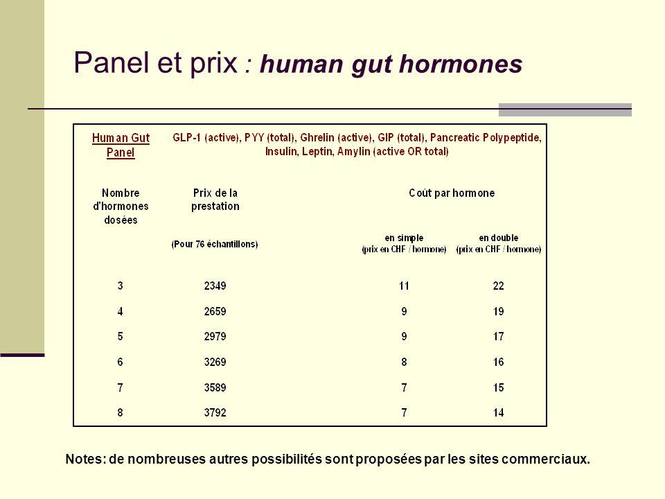 Panel et prix : mouse endocrine Note: de nombreuses autres possibilités sont proposées par les sites commerciaux