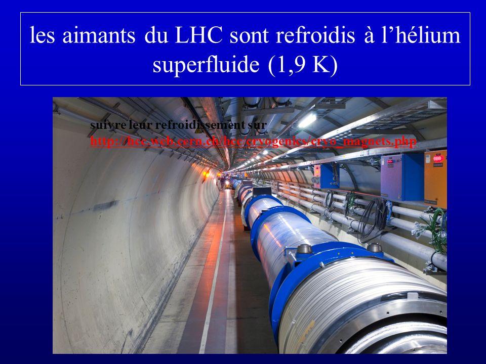 les aimants du LHC sont refroidis à lhélium superfluide (1,9 K) suivre leur refroidissement sur http://hcc.web.cern.ch/hcc/cryogenics/cryo_magnets.php