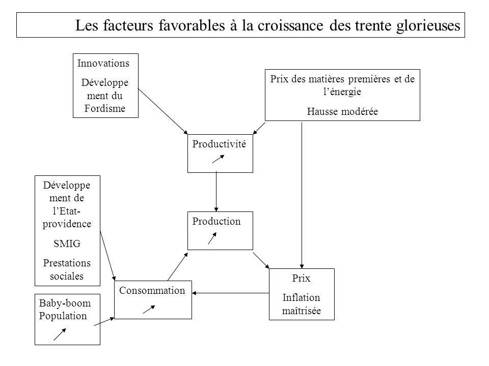 Les facteurs favorables à la croissance des trente glorieuses Production Consommation Prix Inflation maîtrisée Productivité Prix des matières première