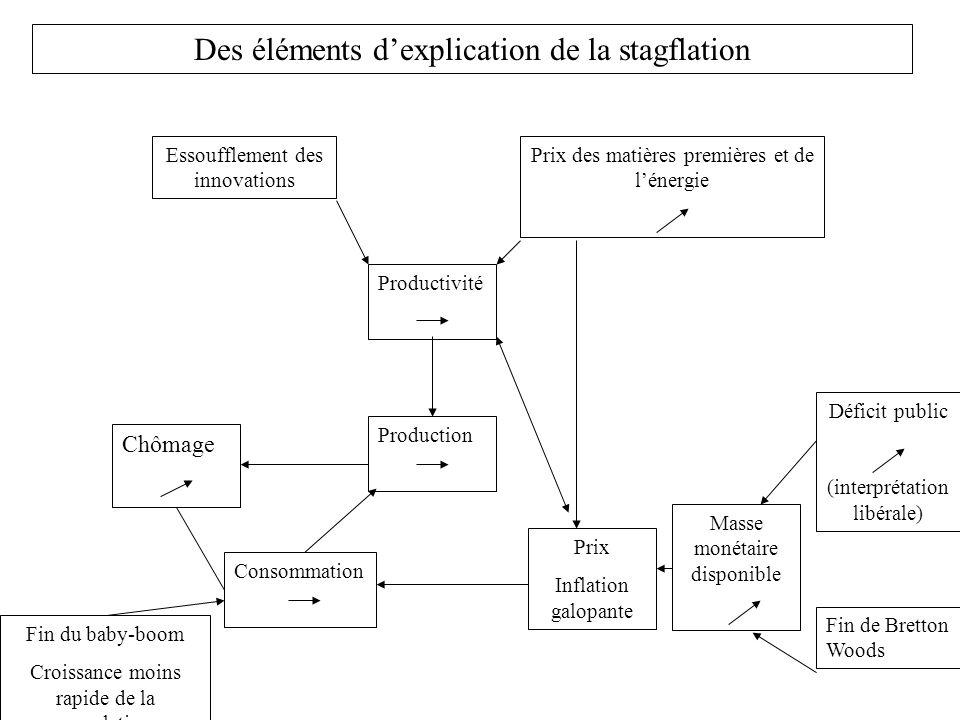 Des éléments dexplication de la stagflation Production Consommation Prix Inflation galopante Productivité Prix des matières premières et de lénergie E