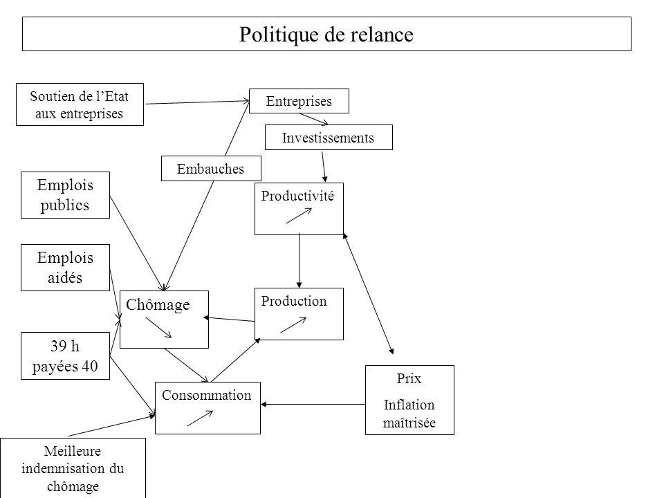 Politique de relance Production Consommation Prix Inflation maîtrisée Productivité Soutien de lEtat aux entreprises Meilleure indemnisation du chômage