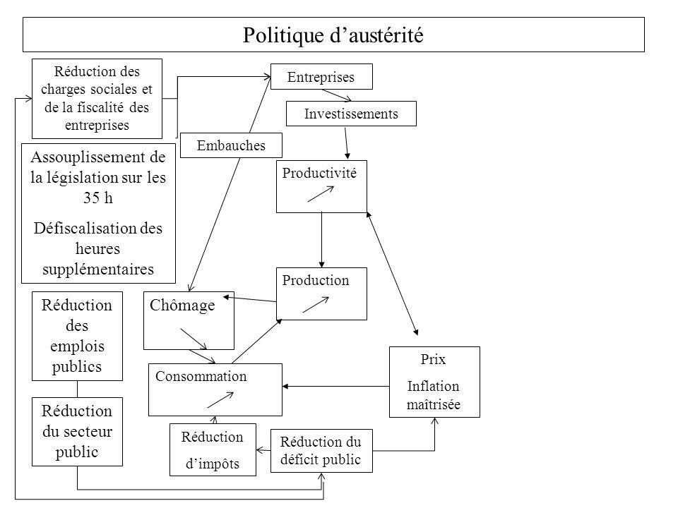 Politique daustérité Production Consommation Prix Inflation maîtrisée Productivité Réduction des charges sociales et de la fiscalité des entreprises C