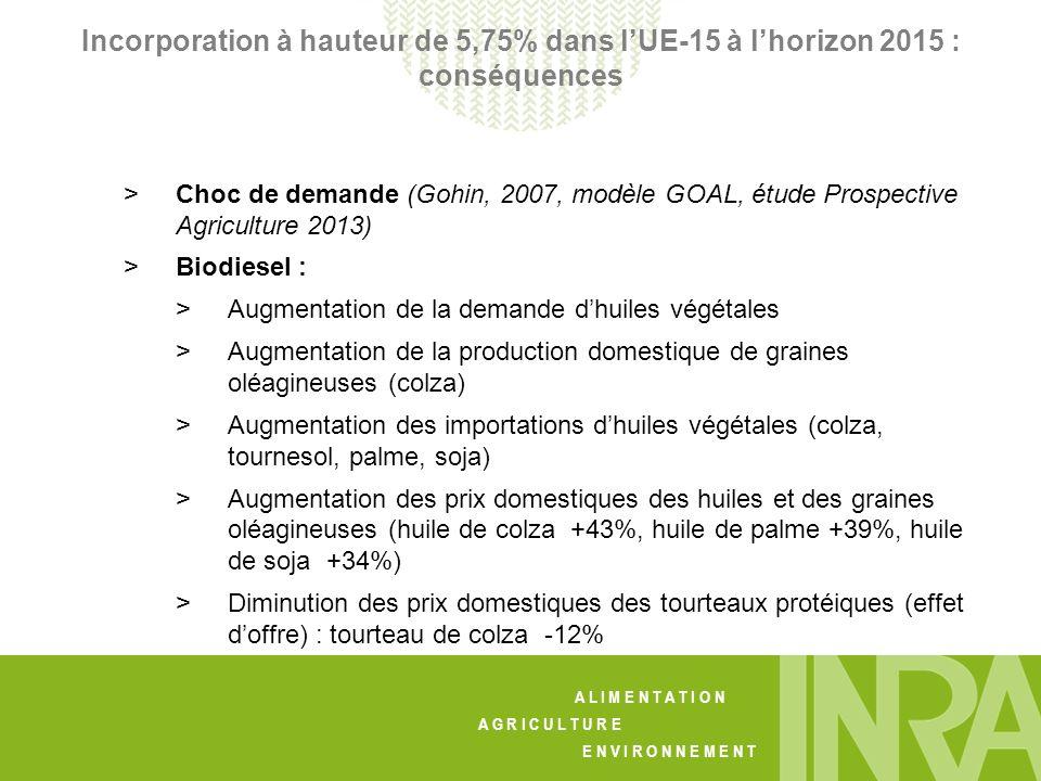 A L I M E N T A T I O N A G R I C U L T U R E E N V I R O N N E M E N T Incorporation à hauteur de 5,75% dans lUE-15 à lhorizon 2015 : conséquences > Choc de demande (Gohin, 2007, modèle GOAL, étude Prospective Agriculture 2013) > Biodiesel : > Augmentation de la demande dhuiles végétales > Augmentation de la production domestique de graines oléagineuses (colza) > Augmentation des importations dhuiles végétales (colza, tournesol, palme, soja) > Augmentation des prix domestiques des huiles et des graines oléagineuses (huile de colza +43%, huile de palme +39%, huile de soja +34%) > Diminution des prix domestiques des tourteaux protéiques (effet doffre) : tourteau de colza -12%