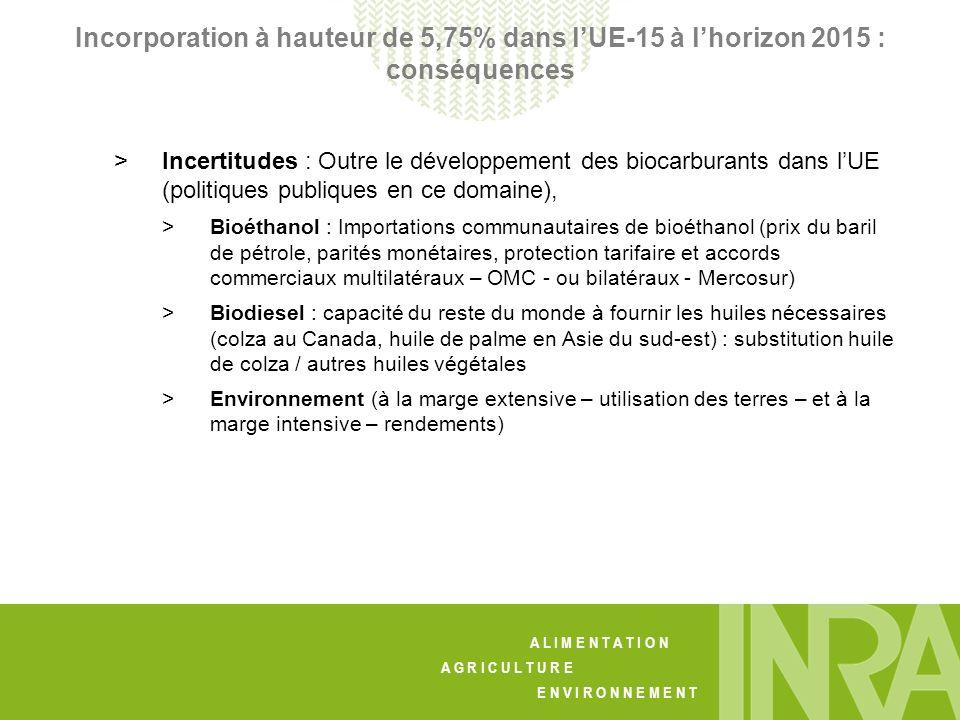 A L I M E N T A T I O N A G R I C U L T U R E E N V I R O N N E M E N T Incorporation à hauteur de 5,75% dans lUE-15 à lhorizon 2015 : conséquences > Incertitudes : Outre le développement des biocarburants dans lUE (politiques publiques en ce domaine), > Bioéthanol : Importations communautaires de bioéthanol (prix du baril de pétrole, parités monétaires, protection tarifaire et accords commerciaux multilatéraux – OMC - ou bilatéraux - Mercosur) > Biodiesel : capacité du reste du monde à fournir les huiles nécessaires (colza au Canada, huile de palme en Asie du sud-est) : substitution huile de colza / autres huiles végétales > Environnement (à la marge extensive – utilisation des terres – et à la marge intensive – rendements)