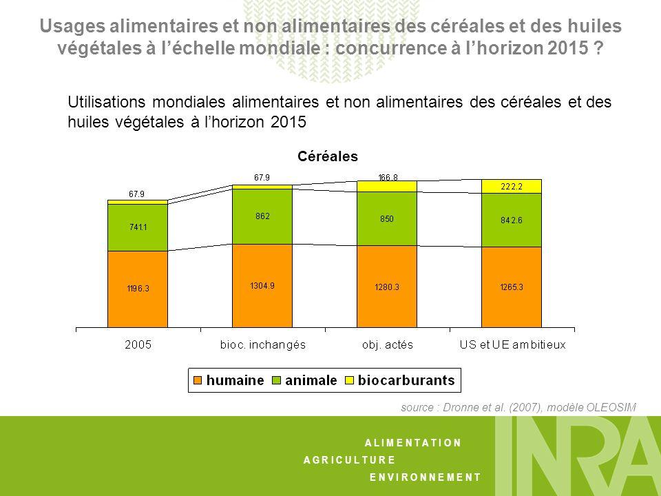 A L I M E N T A T I O N A G R I C U L T U R E E N V I R O N N E M E N T Utilisations mondiales alimentaires et non alimentaires des céréales et des huiles végétales à lhorizon 2015 Céréales source : Dronne et al.