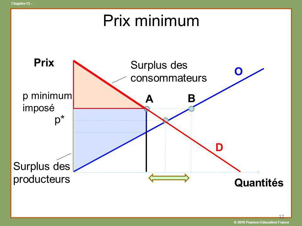 ® 2010 Pearson Education France Chapitre 13 – 12 Prix minimum D Prix Quantités p* Surplus des consommateurs Surplus des producteurs p minimum imposé A