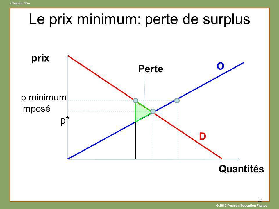 ® 2010 Pearson Education France Chapitre 13 – 13 Le prix minimum: perte de surplus D prix Quantités Perte p minimum imposé p* O
