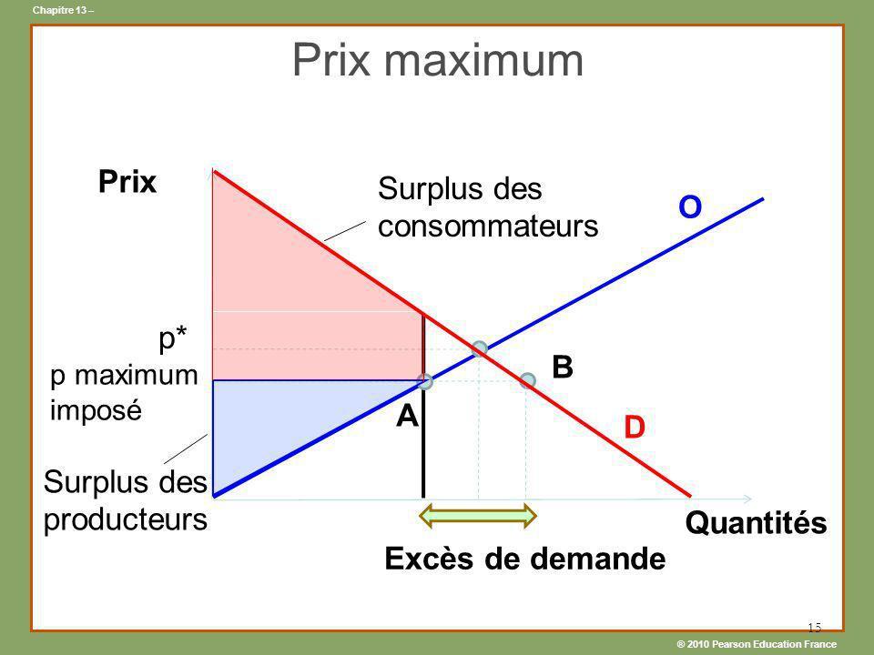 ® 2010 Pearson Education France Chapitre 13 – 15 Prix maximum D Prix Quantités Excès de demande p maximum imposé Surplus des consommateurs Surplus des
