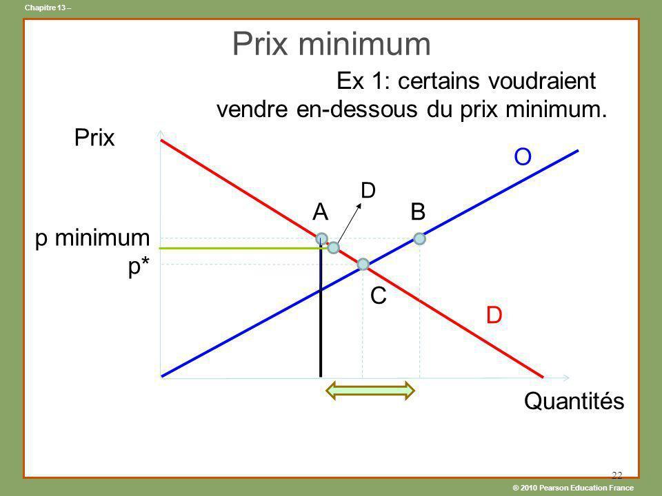 ® 2010 Pearson Education France Chapitre 13 – 22 Prix minimum D Prix Quantités p minimum p* Ex 1: certains voudraient vendre en-dessous du prix minimu