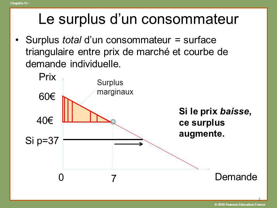 ® 2010 Pearson Education France Chapitre 13 – 5 Le surplus dun consommateur Surplus total dun consommateur = surface triangulaire entre prix de marché