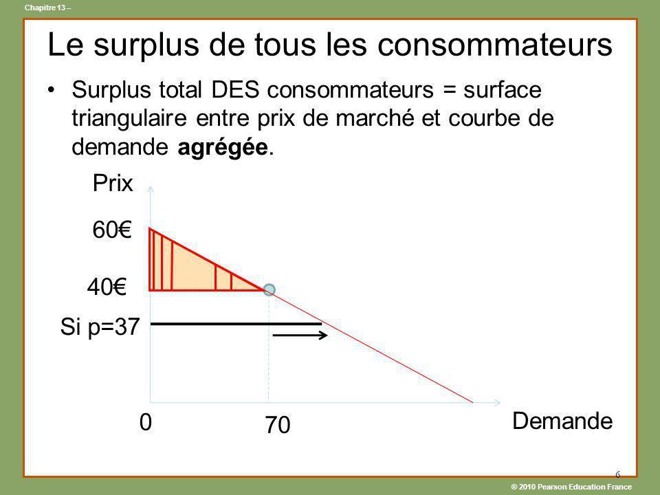 ® 2010 Pearson Education France Chapitre 13 – 6 Le surplus de tous les consommateurs Surplus total DES consommateurs = surface triangulaire entre prix