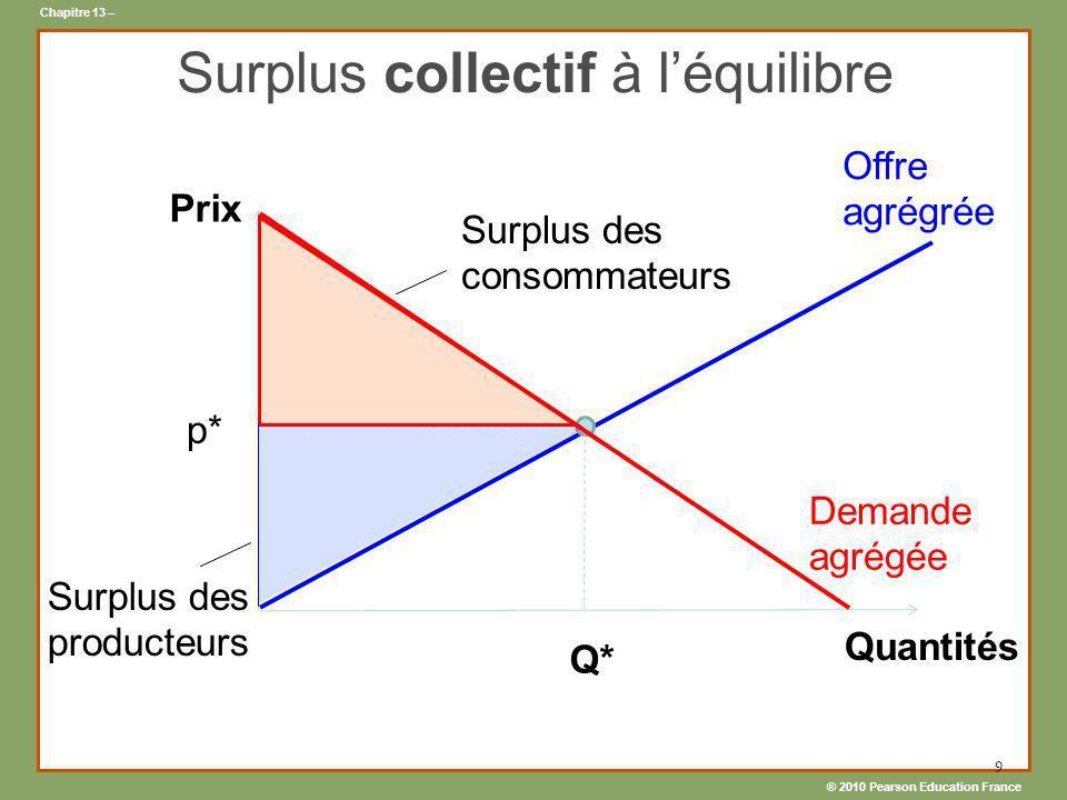 ® 2010 Pearson Education France Chapitre 13 – 9 Surplus collectif à léquilibre Offre agrégrée Demande agrégée Prix Quantités Surplus des consommateurs