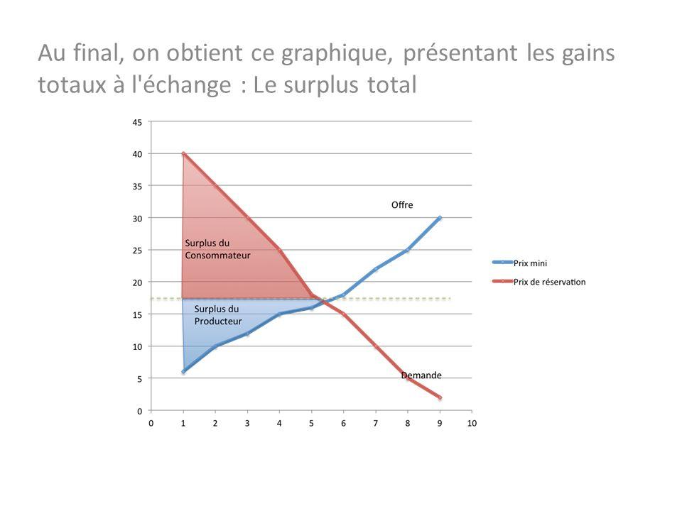 Au final, on obtient ce graphique, présentant les gains totaux à l'échange : Le surplus total