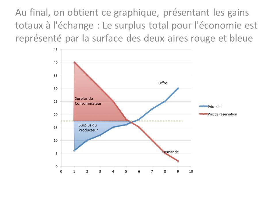 Au final, on obtient ce graphique, présentant les gains totaux à l échange : Le surplus total pour l économie est représenté par la surface des deux aires rouge et bleue