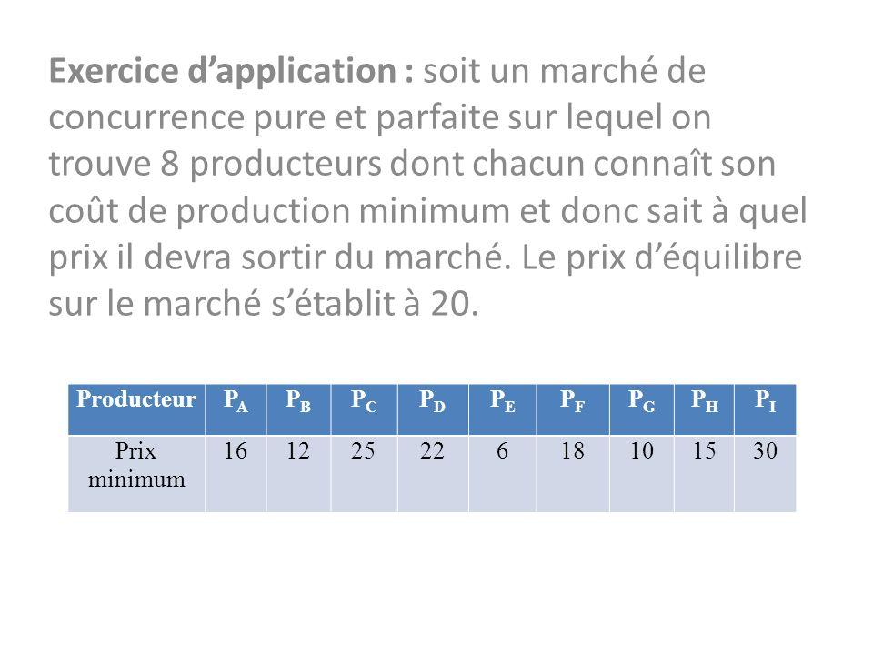 Exercice dapplication : soit un marché de concurrence pure et parfaite sur lequel on trouve 8 producteurs dont chacun connaît son coût de production minimum et donc sait à quel prix il devra sortir du marché.
