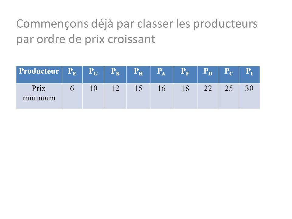 ProducteurPEPE PGPG PBPB PHPH PAPA PFPF PDPD PCPC PIPI Prix minimum 61012151618222530