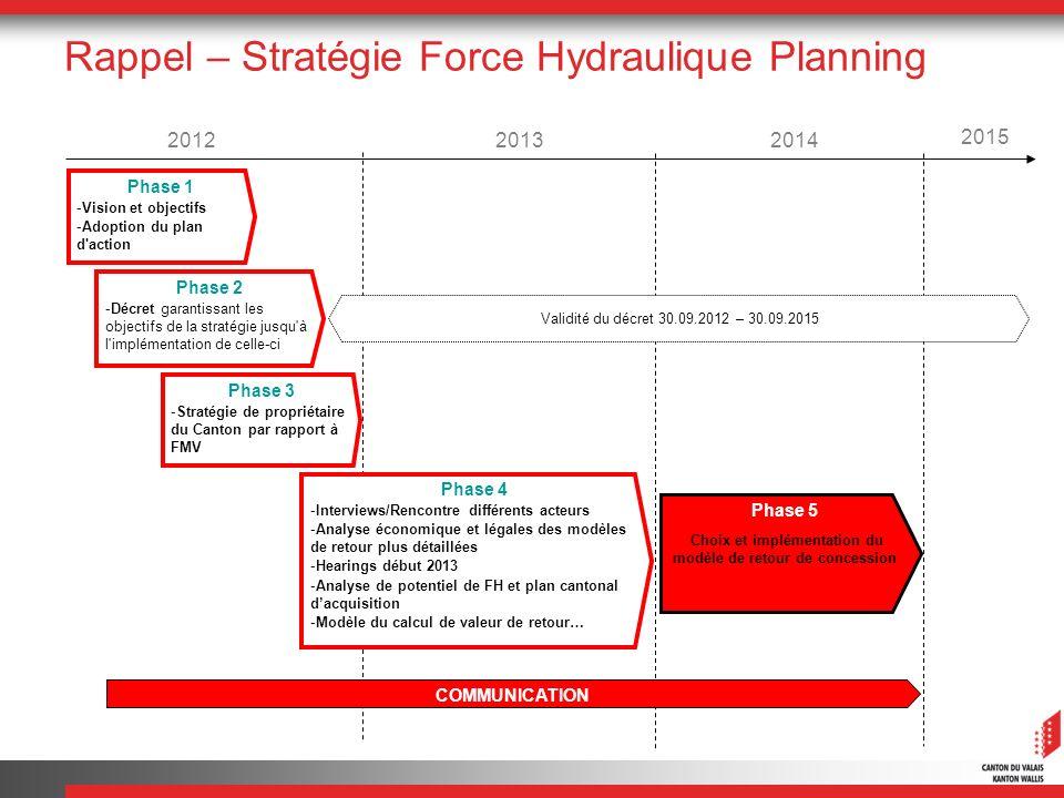 Rappel – Stratégie Force Hydraulique Planning 2013 2015 2014 Phase 3 -Stratégie de propriétaire du Canton par rapport à FMV Phase 2 -Décret garantissa