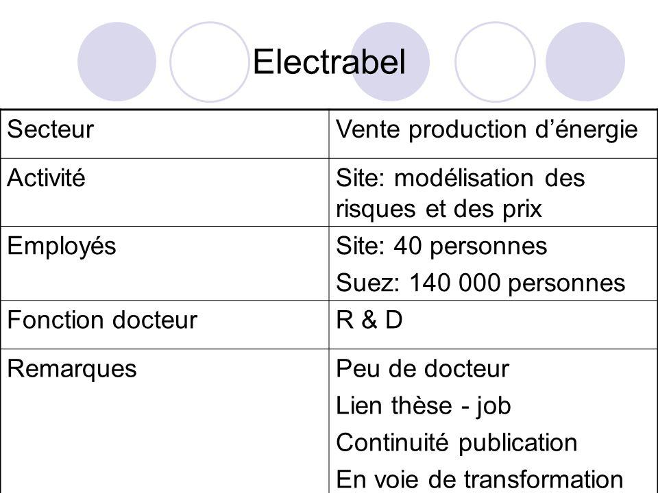 Electrabel SecteurVente production dénergie ActivitéSite: modélisation des risques et des prix EmployésSite: 40 personnes Suez: 140 000 personnes Fonc