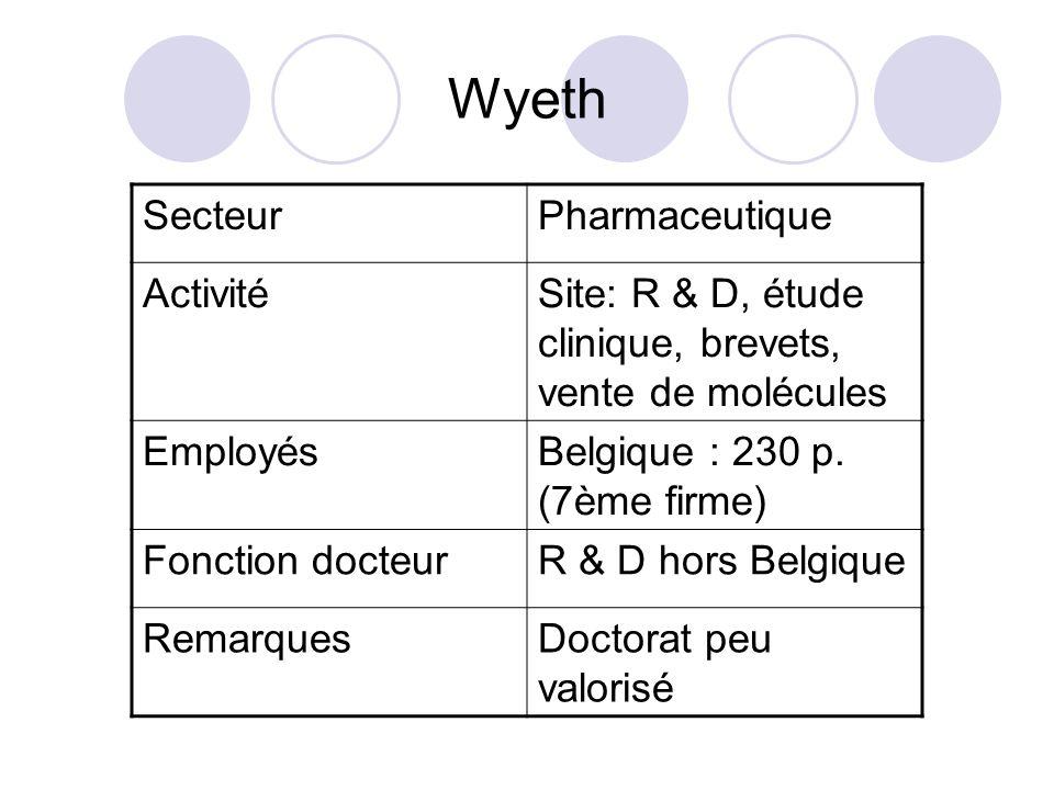 Wyeth SecteurPharmaceutique ActivitéSite: R & D, étude clinique, brevets, vente de molécules EmployésBelgique : 230 p. (7ème firme) Fonction docteurR