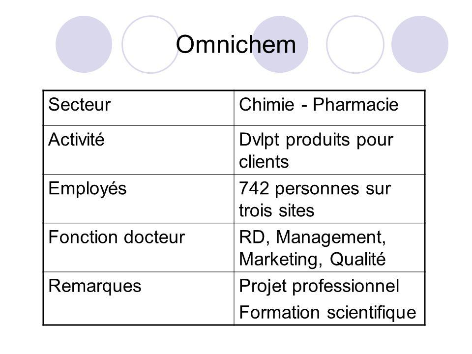 Omnichem SecteurChimie - Pharmacie ActivitéDvlpt produits pour clients Employés742 personnes sur trois sites Fonction docteurRD, Management, Marketing, Qualité RemarquesProjet professionnel Formation scientifique