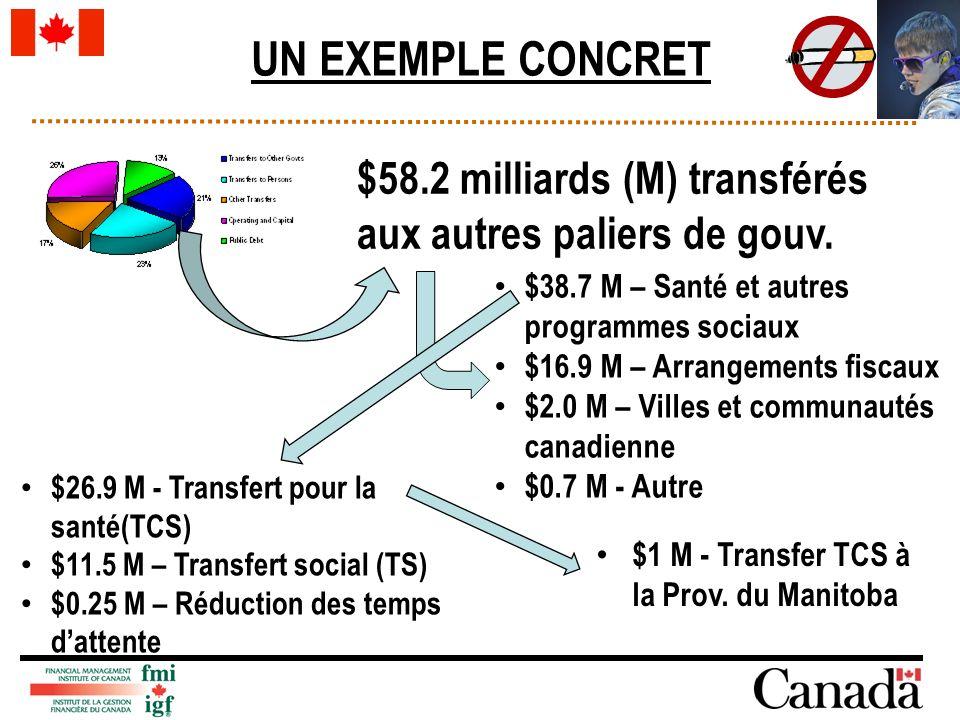 UN EXEMPLE CONCRET $58.2 milliards (M) transférés aux autres paliers de gouv. $38.7 M – Santé et autres programmes sociaux $16.9 M – Arrangements fisc