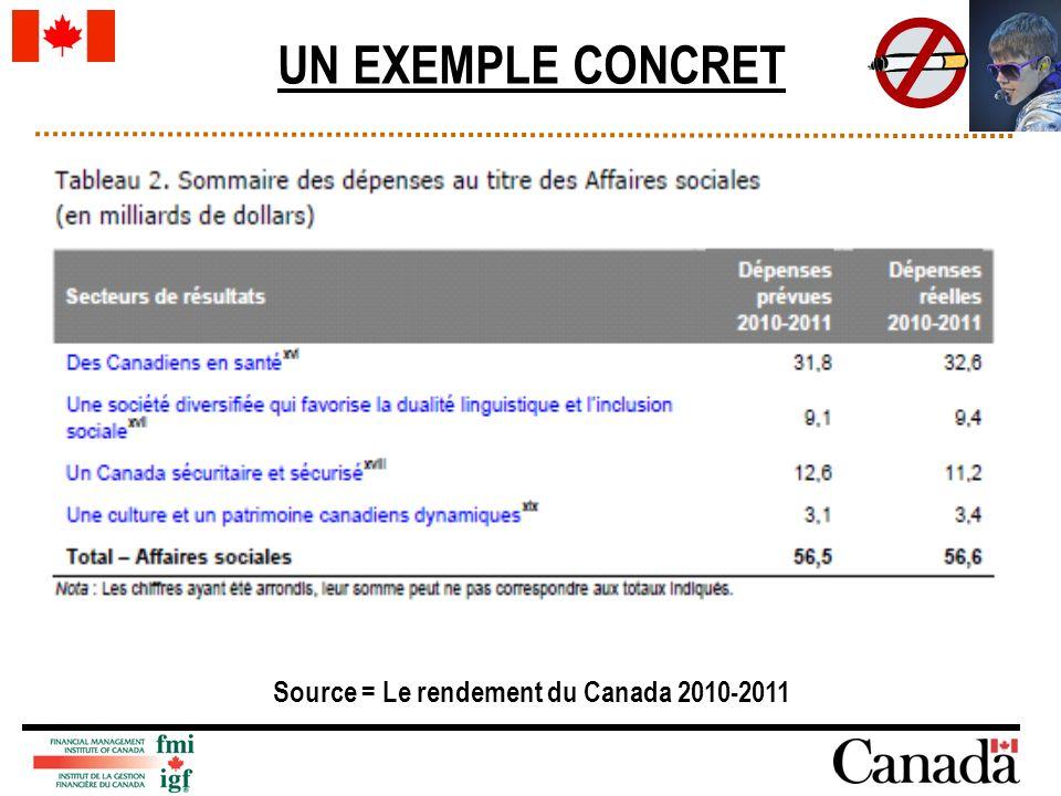 Source = Le rendement du Canada 2010-2011