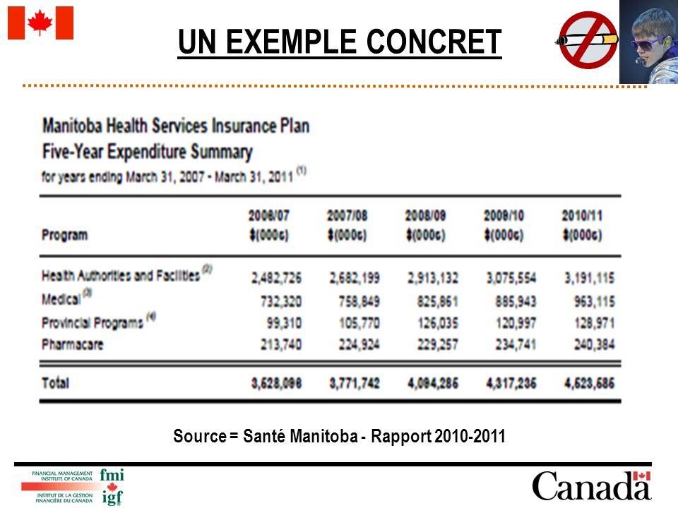 UN EXEMPLE CONCRET Source = Santé Manitoba - Rapport 2010-2011
