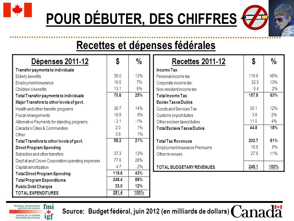 Dépenses 2011-12 Transfer payments to individuals Elderly benefits Employment Insurance Childrens benefits Total Transfer payments to individuals Majo