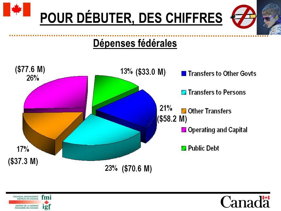 Dépenses fédérales ($70.6 M) ($37.3 M) ($77.6 M) ($33.0 M) ($58.2 M) POUR DÉBUTER, DES CHIFFRES