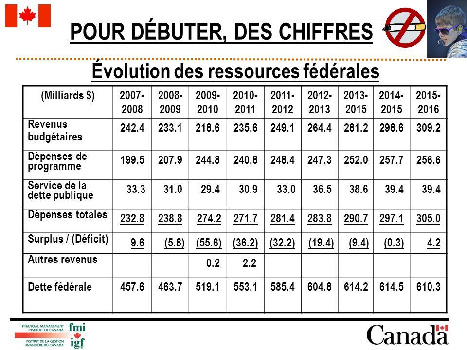 (Milliards $)2007- 2008 2008- 2009 2009- 2010 2010- 2011 2011- 2012 2012- 2013 2013- 2015 2014- 2015 2015- 2016 Revenus budgétaires 242.4233.1218.6235