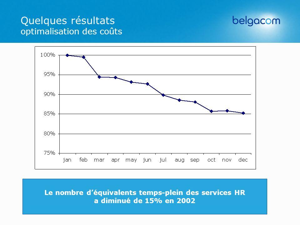 Quelques résultats optimalisation des coûts Le nombre déquivalents temps-plein des services HR a diminué de 15% en 2002