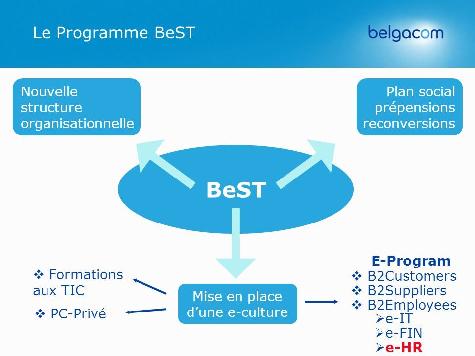 E-Program Le Programme BeST BeST Nouvelle structure organisationnelle Plan social prépensions reconversions Mise en place dune e-culture B2Customers B