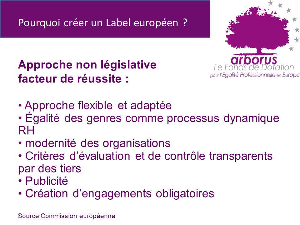 Pourquoi créer un Label européen .
