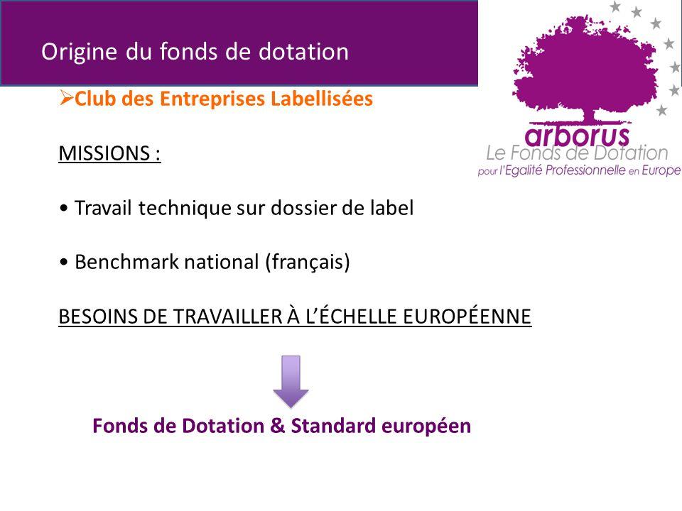 Club des Entreprises Labellisées MISSIONS : Travail technique sur dossier de label Benchmark national (français) BESOINS DE TRAVAILLER À LÉCHELLE EUROPÉENNE Fonds de Dotation & Standard européen Origine du fonds de dotation