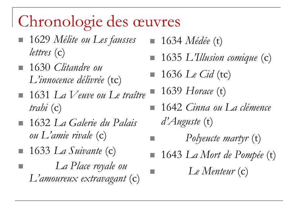Chronologie des œuvres 1629 Mélite ou Les fausses lettres (c) 1630 Clitandre ou Linnocence délivrée (tc) 1631 La Veuve ou Le traître trahi (c) 1632 La Galerie du Palais ou Lamie rivale (c) 1633 La Suivante (c) La Place royale ou Lamoureux extravagant (c) 1634 Médée (t) 1635 LIllusion comique (c) 1636 Le Cid (tc) 1639 Horace (t) 1642 Cinna ou La clémence dAuguste (t) Polyeucte martyr (t) 1643 La Mort de Pompée (t) Le Menteur (c)