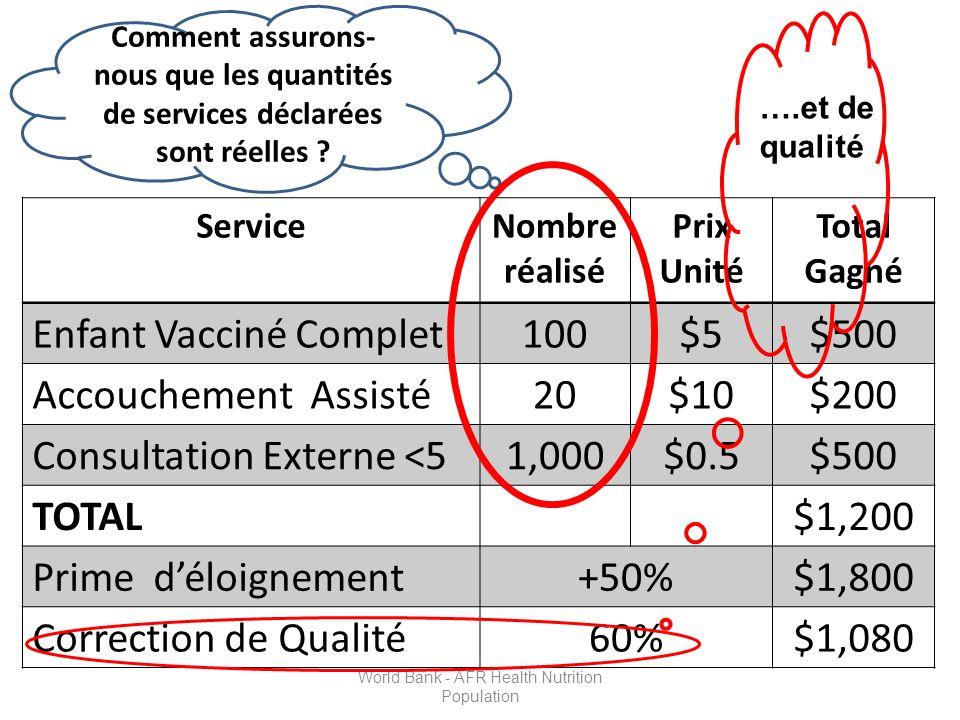 ServiceNombre réalisé Prix Unité Total Gagné Enfant Vacciné Complet100$5$500 Accouchement Assisté20$10$200 Consultation Externe <51,000$0.5$500 TOTAL$1,200 Prime déloignement+50%$1,800 Correction de Qualité60%$1,080 Comment assurons- nous que les quantités de services déclarées sont réelles .