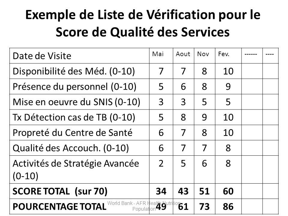Exemple de Liste de Vérification pour le Score de Qualité des Services Date de Visite MaiAoutNovFev.---------- Disponibilité des Méd.